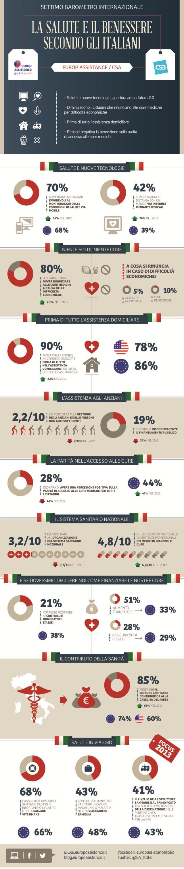 Barometro Salute 2013 - Infografica dei risultati